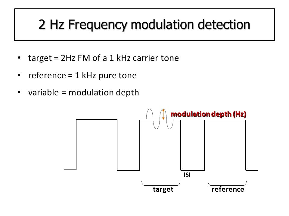 Gap-in-noise detection test target = white noise containing a silent gap reference = uninterrupted white noise variable = length of gap gap(ms) ISI targetreference