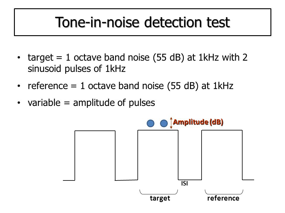 2 Hz Frequency modulation detection target = 2Hz FM of a 1 kHz carrier tone reference = 1 kHz pure tone variable = modulation depth referencetarget ISI modulation depth (Hz) modulation depth (Hz)