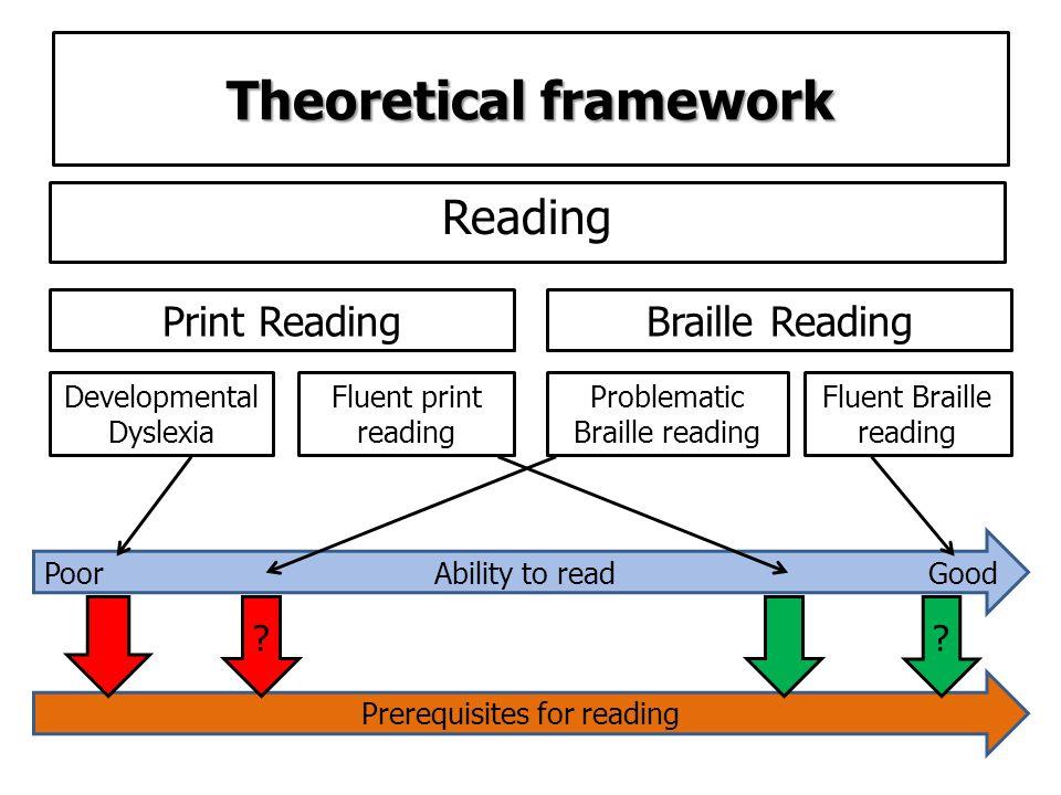 Theoretical framework Reading Print ReadingBraille Reading Developmental Dyslexia Fluent print reading Fluent Braille reading Problematic Braille reading Poor Ability to read Good Prerequisites for reading ??