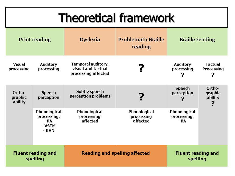 Print readingDyslexiaProblematic Braille reading Braille reading Visual processing Auditory processing Temporal auditory, visual and tactual processing affected .