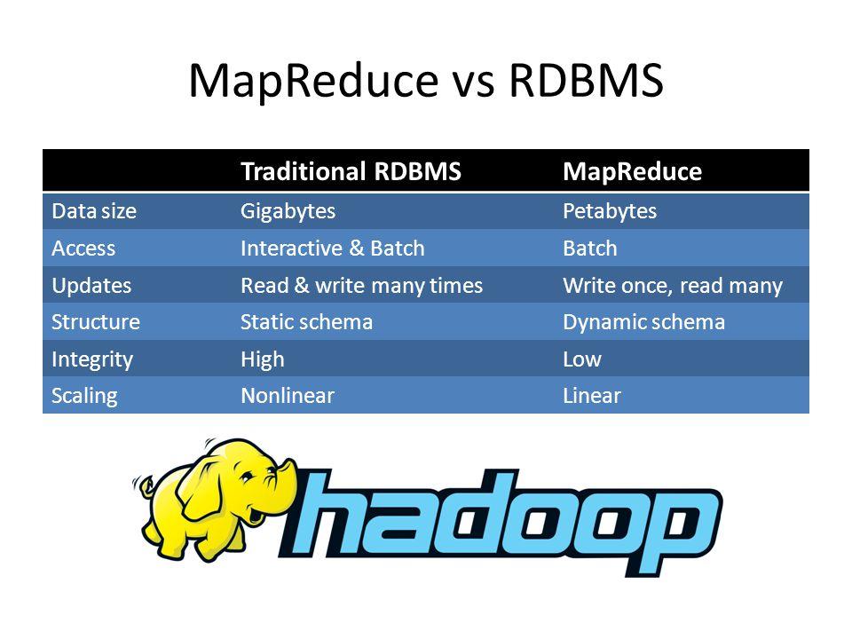 MapReduce vs RDBMS Traditional RDBMSMapReduce Data sizeGigabytesPetabytes AccessInteractive & BatchBatch UpdatesRead & write many timesWrite once, read many StructureStatic schemaDynamic schema IntegrityHighLow ScalingNonlinearLinear