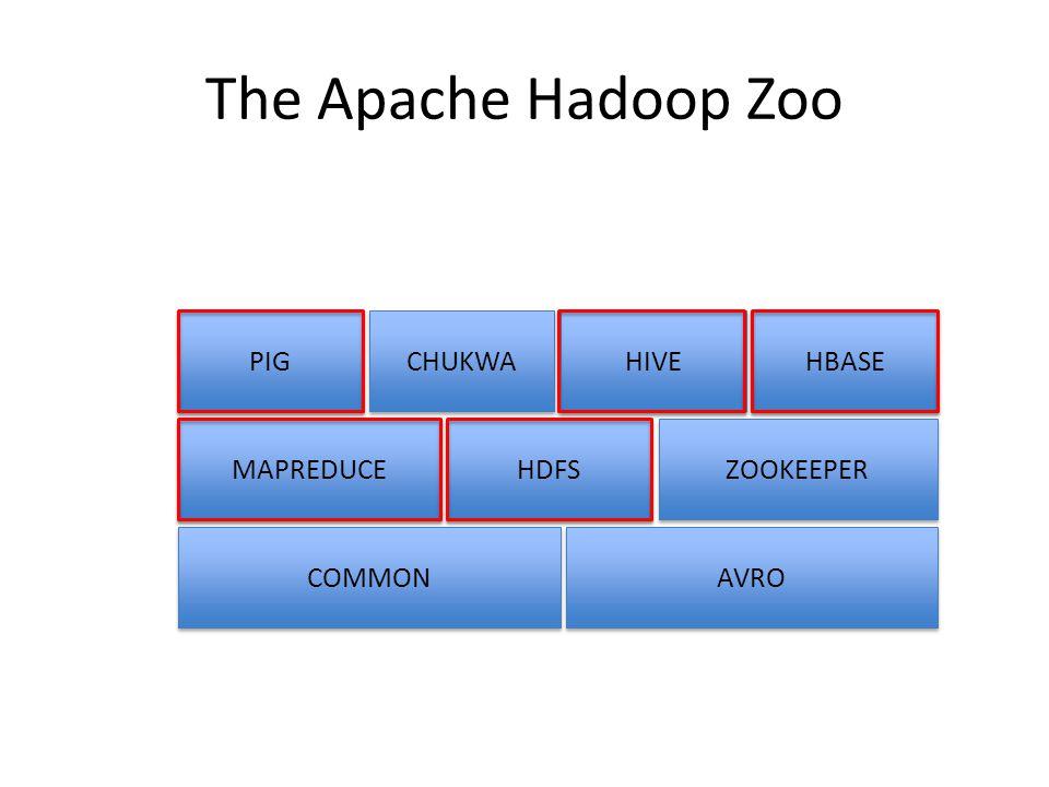 The Apache Hadoop Zoo PIG CHUKWA HIVE HBASE MAPREDUCE HDFS ZOOKEEPER COMMON AVRO
