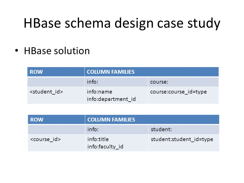 HBase schema design case study HBase solution ROWCOLUMN FAMILIES info:course: info:name info:department_id course:course_id=type ROWCOLUMN FAMILIES info:student: info:title info:faculty_id student:student_id=type