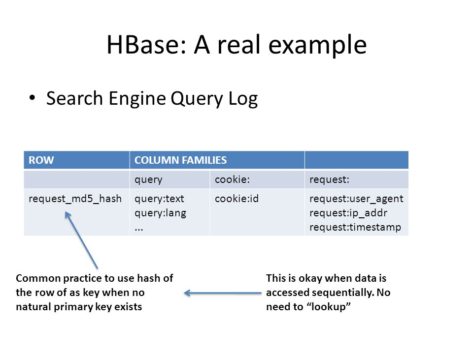 HBase: A real example Search Engine Query Log ROWCOLUMN FAMILIES querycookie:request: request_md5_hashquery:text query:lang...