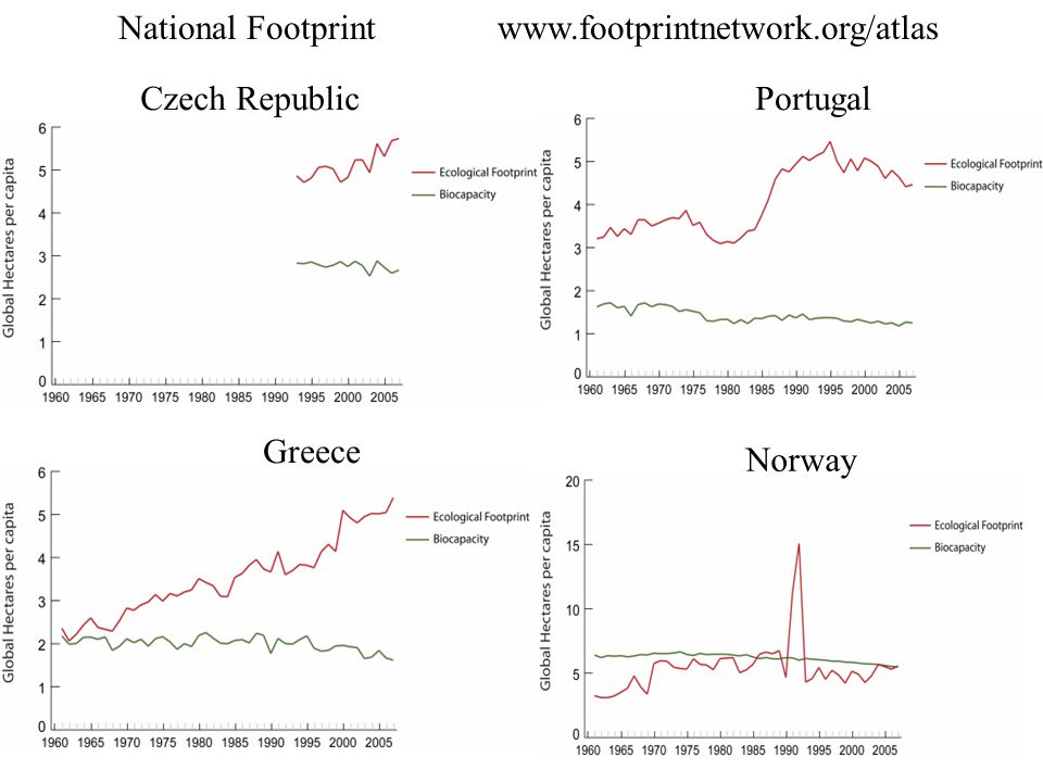 National Footprint www.footprintnetwork.org/atlas Czech Republic Greece Portugal Norway
