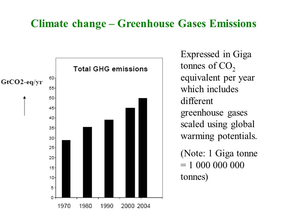 Climate change – Greenhouse Gases Emissions Expressed in Giga tonnes of CO 2 equivalent per year which includes different greenhouse gases scaled using global warming potentials.