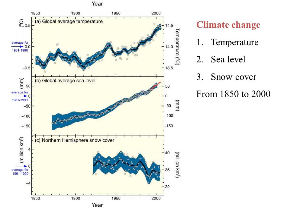 Climate change 1.Temperature 2.Sea level 3.Snow cover From 1850 to 2000