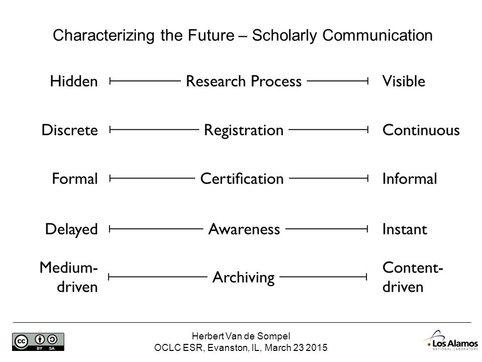 Herbert Van de Sompel OCLC ESR, Evanston, IL, March 23 2015 Archiving the Evolving Scholarly Record: A Perspective Herbert Van de Sompel @hvdsomp Los Alamos National Laboratory Acknowledgments: Andrew Treloar, @atreloar, ANDS