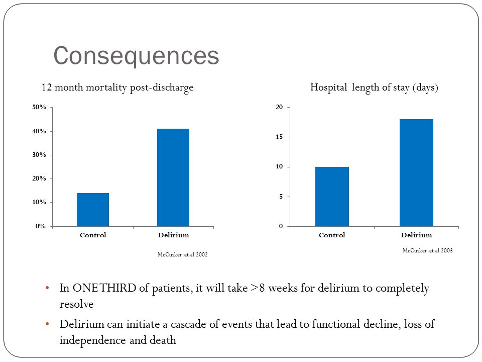 Consequences 12 month mortality post-discharge McCusker et al 2002 Hospital length of stay (days) McCusker et al 2003 In ONE THIRD of patients, it will take >8 weeks for delirium to completely resolve Delirium can initiate a cascade of events that lead to functional decline, loss of independence and death
