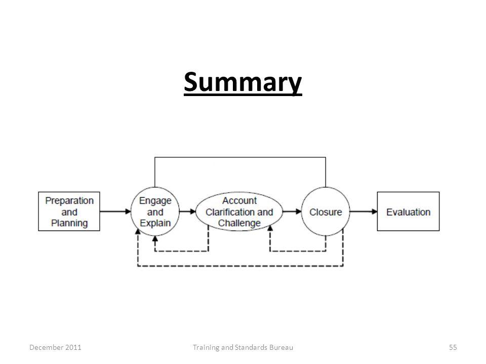 Summary December 2011Training and Standards Bureau55