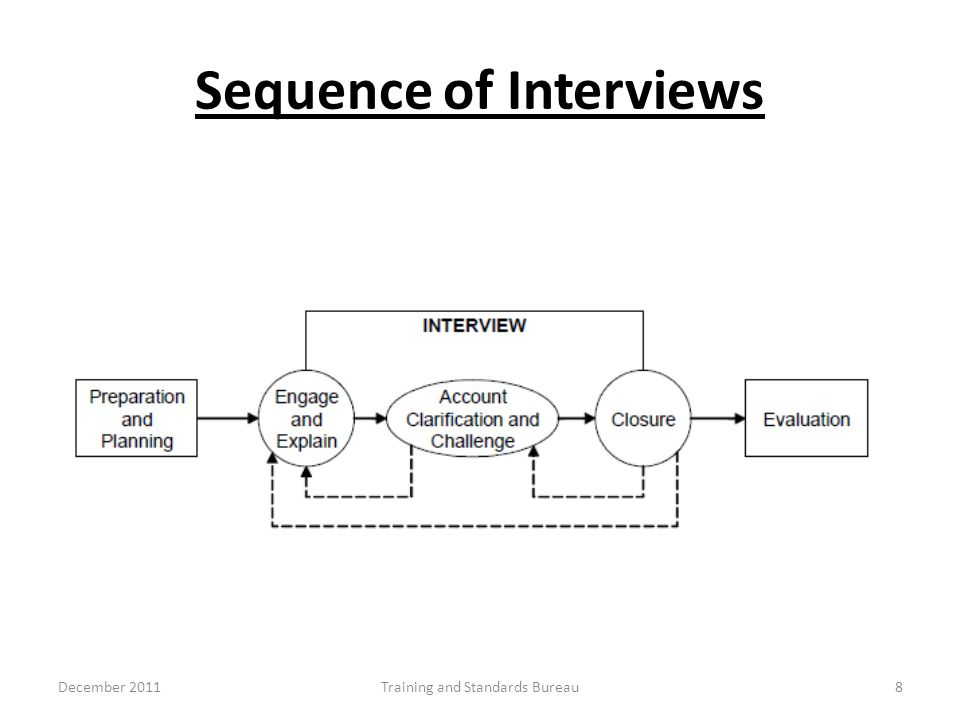 Sequence of Interviews December 2011Training and Standards Bureau8