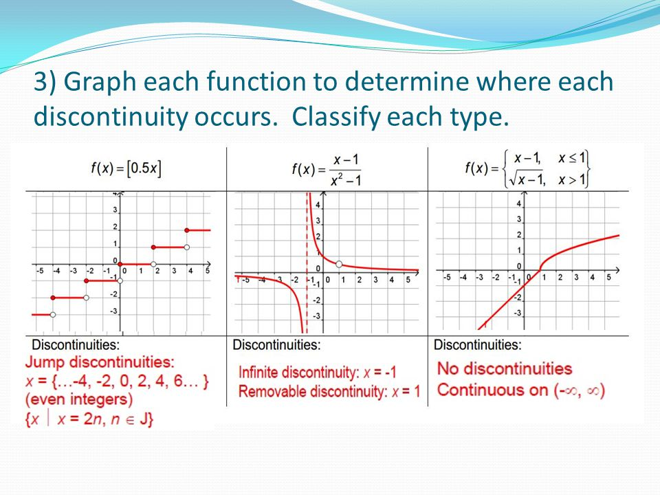 3) Graph each function to determine where each discontinuity occurs. Classify each type.