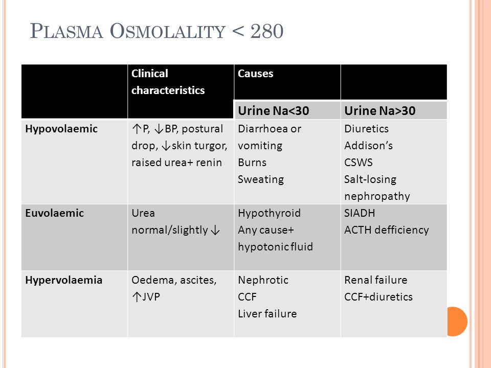 Clinical characteristics Causes Urine Na<30Urine Na>30 Hypovolaemic ↑P, ↓BP, postural drop, ↓skin turgor, raised urea+ renin Diarrhoea or vomiting Burns Sweating Diuretics Addison's CSWS Salt-losing nephropathy Euvolaemic Urea normal/slightly ↓ Hypothyroid Any cause+ hypotonic fluid SIADH ACTH defficiency HypervolaemiaOedema, ascites, ↑JVP Nephrotic CCF Liver failure Renal failure CCF+diuretics P LASMA O SMOLALITY < 280