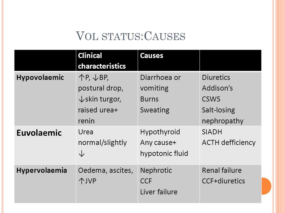 S EVERITY Plasma sodiumSymptomsMortality >125 Alert 120-125 Nausea, headache, altered cognition 23% 115-120 Confusion, stupor30% <115 Seizures, coma50%