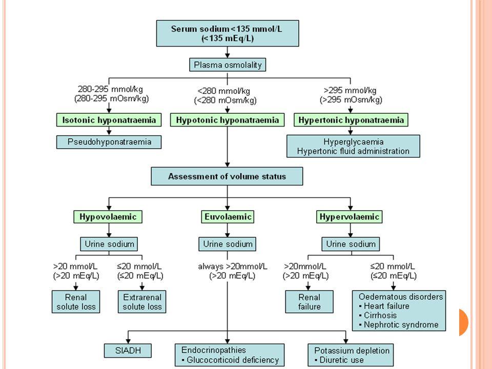 Clinical characteristics Causes Urine Na<30Urine Na>30 Hypovolaemic ↑P, ↓BP, postural drop, ↓skin turgor, raised urea+ renin Diarrhoea or vomiting Burns Sweating Diuretics Addison's CSWS Salt-losing nephropathy Euvolaemic Urea normal/slightly ↓ Hypothyroid Any cause+ hypotonic fluid SIADH ACTH defficiency HypervolaemiaOedema, ascites, ↑JVP Nephrotic CCF Liver failure Renal failure CCF+diuretics P LASMA O SMOLALITY < 280
