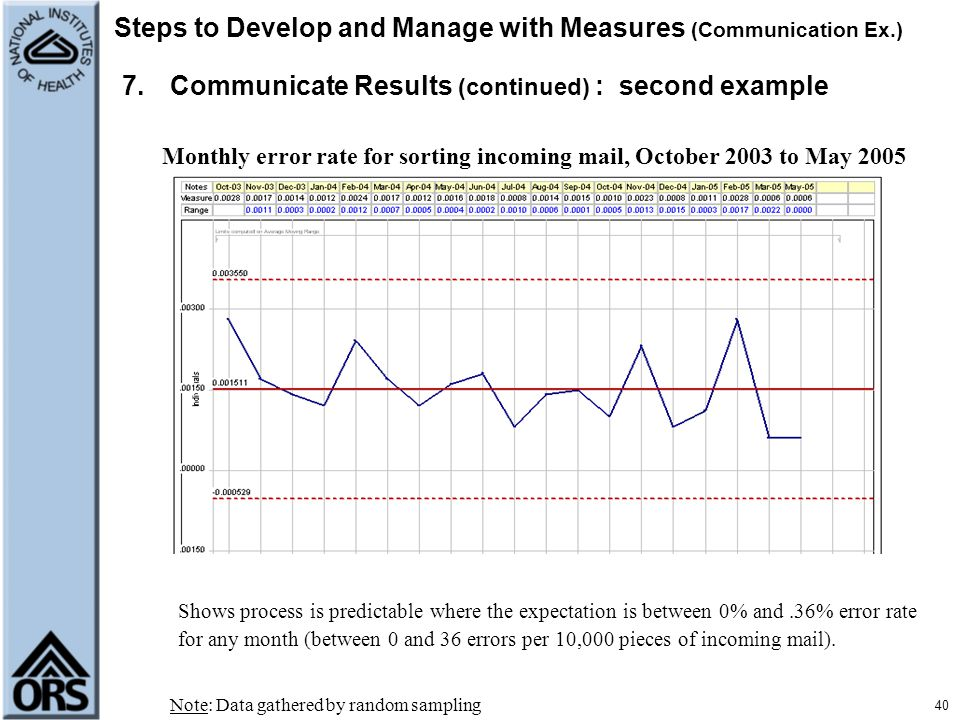 40 Steps to Develop and Manage with Measures (Communication Ex.) 7.Communicate Results (continued) : second example Monthly error rate for sorting inc