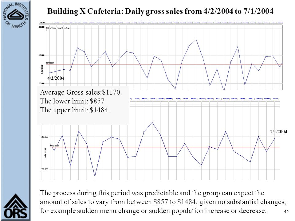 42 Building X Cafeteria: Daily gross sales from 4/2/2004 to 7/1/2004 4/2/2004 7/1/2004 Average Gross sales:$1170. The lower limit: $857 The upper limi