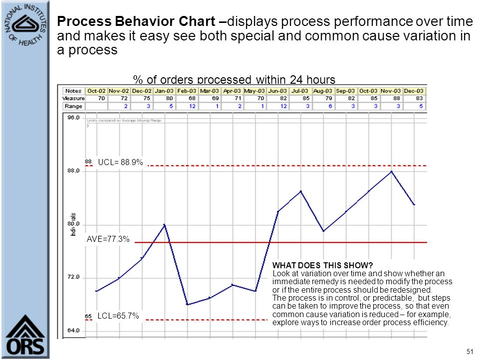 51 Process Behavior Chart –displays process performance over time and makes it easy see both special and common cause variation in a process % of orde