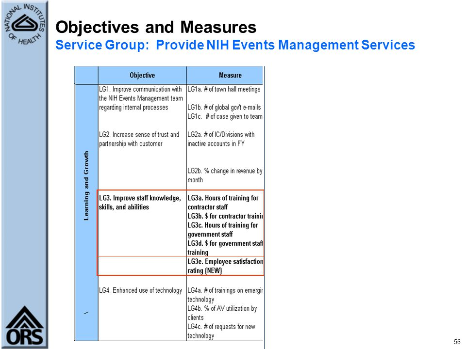 56 Objectives and Measures Service Group: Provide NIH Events Management Services