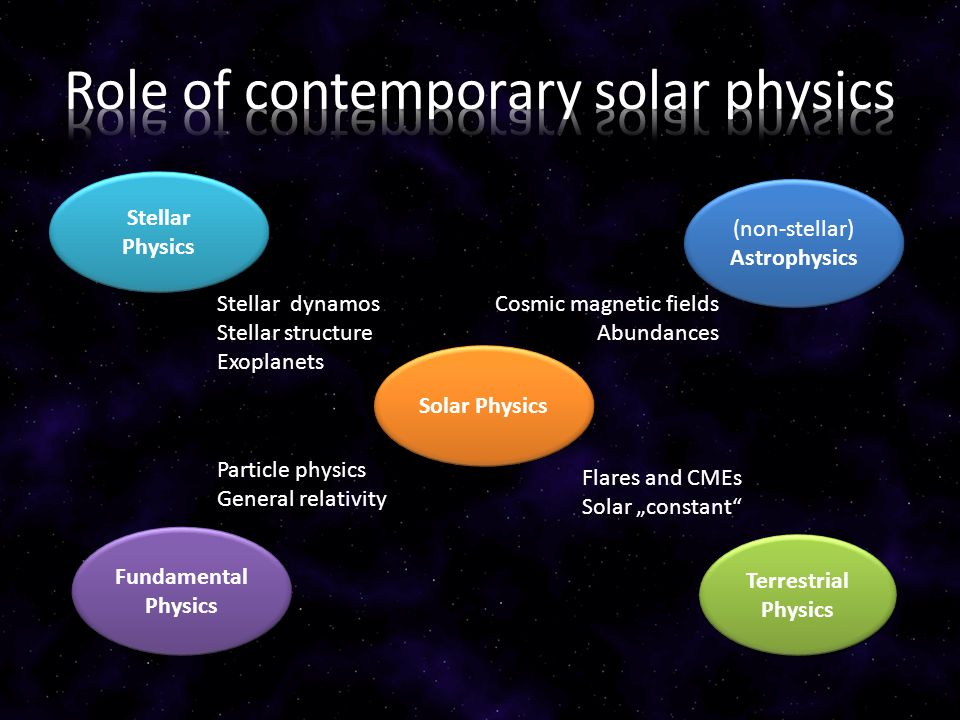 """Solar Physics Stellar Physics (non-stellar) Astrophysics Terrestrial Physics Fundamental Physics Stellar dynamos Stellar structure Exoplanets Particle physics General relativity Cosmic magnetic fields Abundances Flares and CMEs Solar """"constant"""