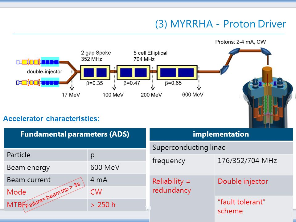 Copyright © 2012 SCKCEN (3) MYRRHA - Proton Driver Accelerator characteristics: Fundamental parameters (ADS) Particlep Beam energy600 MeV Beam current4 mA ModeCW MTBF> 250 h Failure= beam trip > 3s implementation Superconducting linac frequency176/352/704 MHz Reliability = redundancy Double injector fault tolerant scheme 10