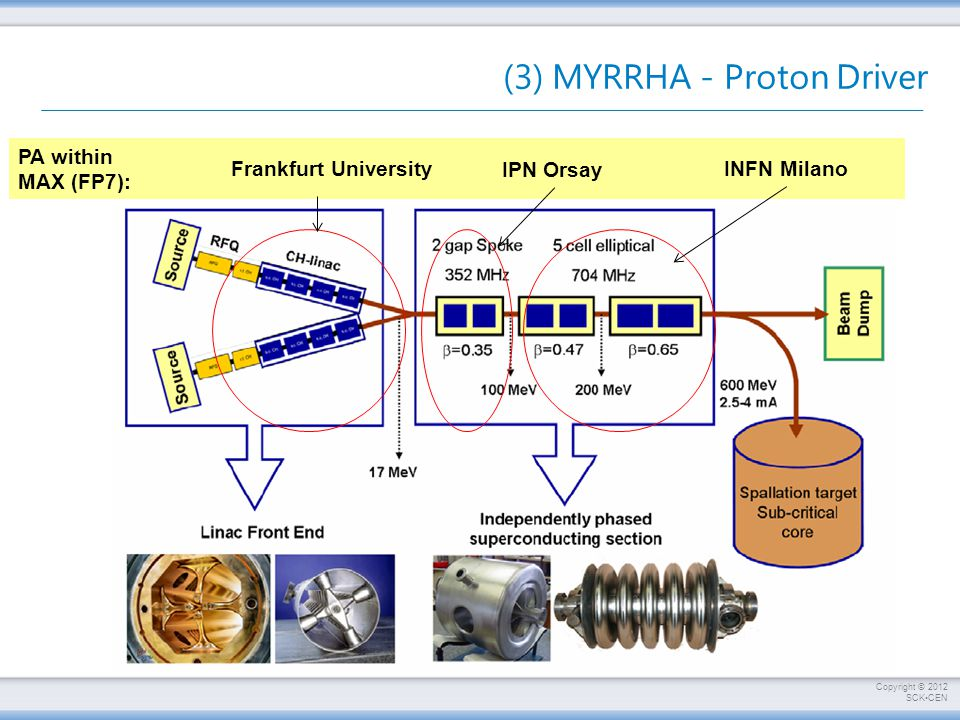 Copyright © 2012 SCKCEN PA within MAX (FP7): IPN Orsay INFN Milano Frankfurt University (3) MYRRHA - Proton Driver