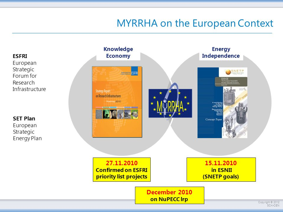 Copyright © 2012 SCKCEN MYRRHA on the European Context Energy Independence Knowledge Economy ESFRI European Strategic Forum for Research Infrastructure SET Plan European Strategic Energy Plan 27.11.2010 Confirmed on ESFRI priority list projects 15.11.2010 in ESNII (SNETP goals) December 2010 on NuPECC lrp