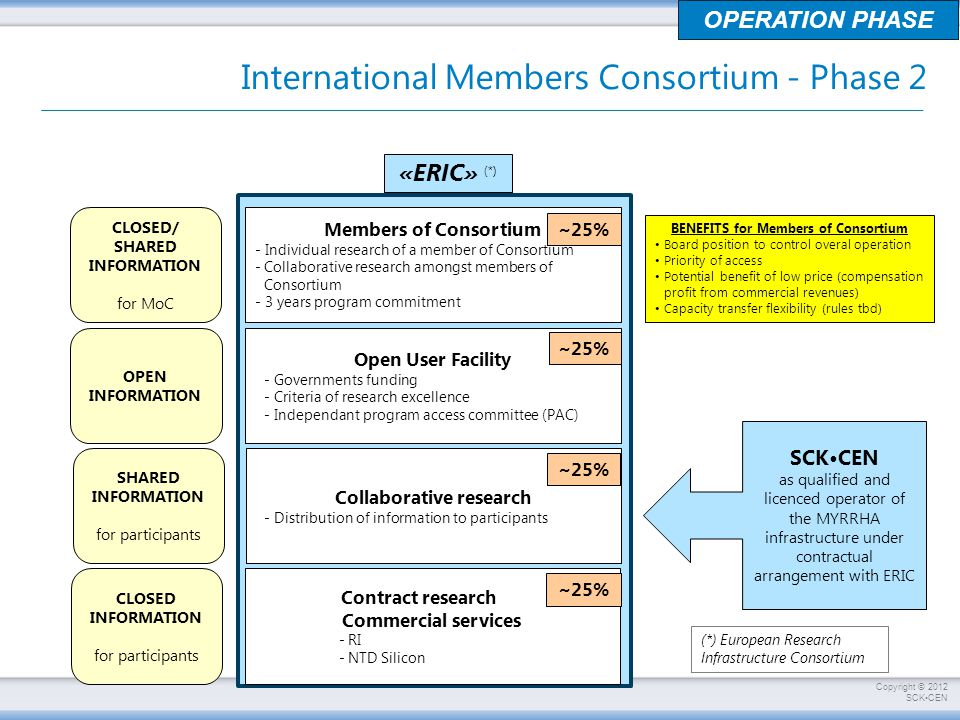Copyright © 2012 SCKCEN International Members Consortium - Phase 2 OPERATION PHASE Members of Consortium - Individual research of a member of Consortium -Collaborative research amongst members of Consortium - 3 years program commitment CLOSED/ SHARED INFORMATION for MoC Open User Facility - Governments funding - Criteria of research excellence - Independant program access committee (PAC) Collaborative research - Distribution of information to participants Contract research…..