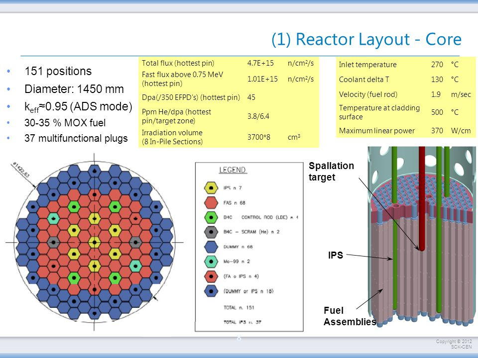 Copyright © 2012 SCKCEN Applications (ISOL@MYRRHA Applications) Nuclear Physics Astro- physics Atomic Physics Fundamental Interactions Medical Applications DayWeekMonthYear Typical Beam Time/Experiment Condensed Matter Chemistry Biology , , Q Masses Decay (log ft, P xn/yp ) Reactions ( , B(E2), C 2 S) QED tests in HCI Rare decays: GTGR,  xn/yp, cluster decay, SHE Extreme precision: e.g., crystal spectrometry Prototyping Ft values, Correlations (  -,…), EDM Correlations (  -,...), EDM : Statistics + control systematic effects of setup Mössbauer,  -NMR, PAC, EC-SLI Systematic sample measurements SHE chemistry Mn, Fe, Ni, Cu, Zn  -NMR in proteins Systematic sample measurements Radiopharmacy (prototyping) Radiotherapy (prototyping) Systematic production of Radiopharmaceuticals Dedicated radiotherapy center Ultra-high selectivity: LIST configuration Bohr-Weisskopf: A- and g-factors