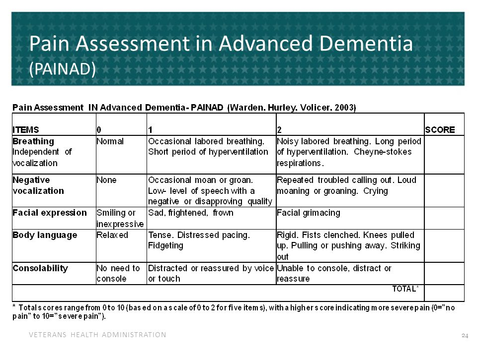 VETERANS HEALTH ADMINISTRATION Pain Assessment in Advanced Dementia (PAINAD) 24