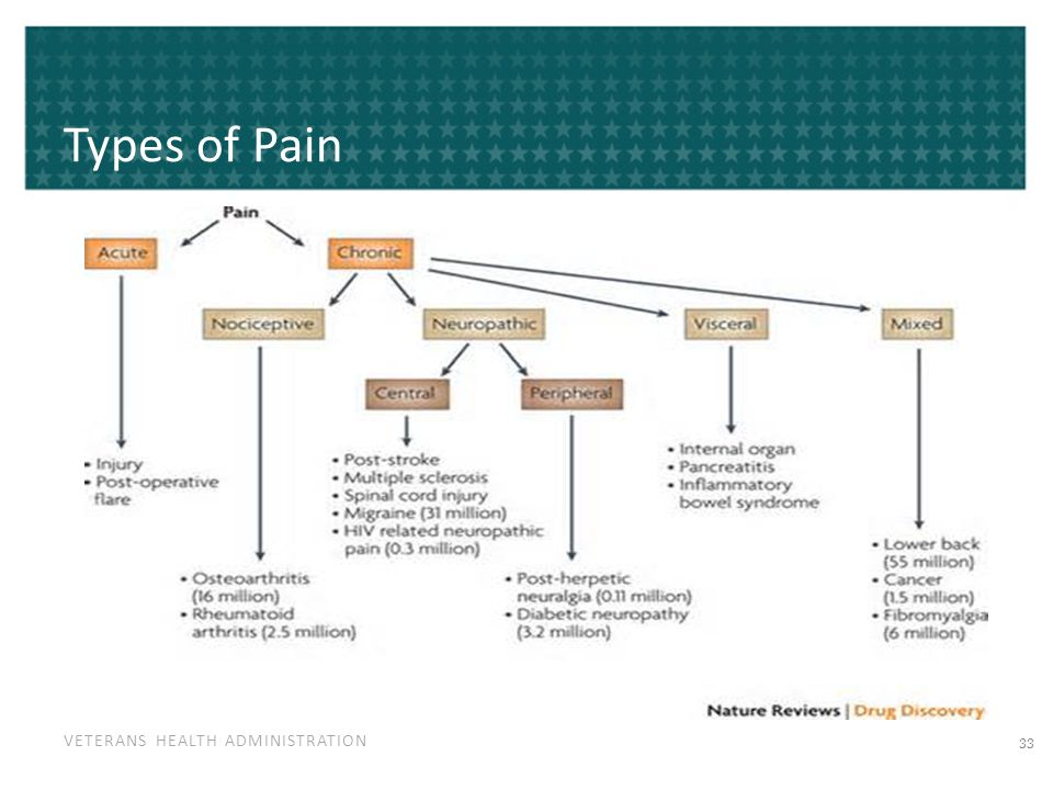 VETERANS HEALTH ADMINISTRATION Types of Pain 33