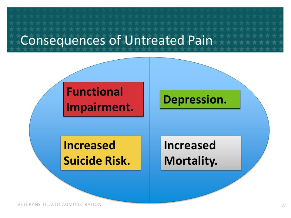 VETERANS HEALTH ADMINISTRATION Consequences of Untreated Pain Functional Impairment. Depression. Increased Suicide Risk. Increased Mortality. 37