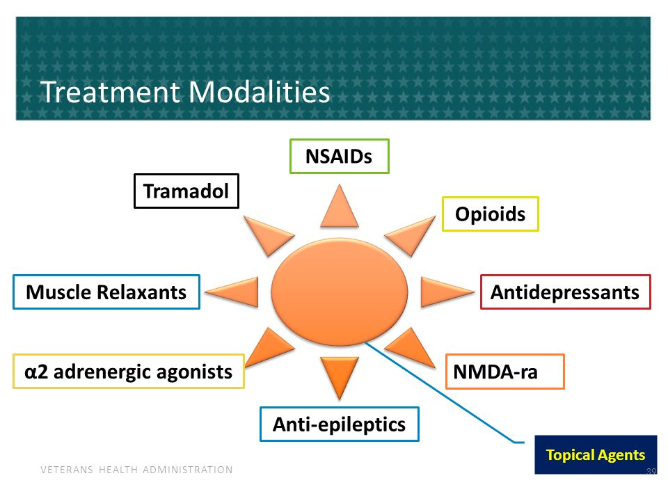 VETERANS HEALTH ADMINISTRATION Treatment Modalities NSAIDs Opioids Antidepressants NMDA-ra Anti-epileptics α2 adrenergic agonists Muscle Relaxants Tramadol Topical Agents 39