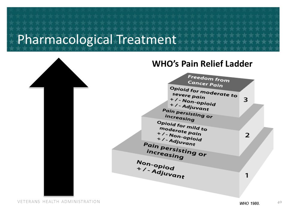 VETERANS HEALTH ADMINISTRATION Pharmacological Treatment WHO's Pain Relief Ladder WHO 1980. 40