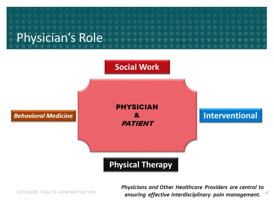 VETERANS HEALTH ADMINISTRATION Physician's Role PHYSICIAN & PATIENT PHYSICIAN & PATIENT Interventional Social Work Behavioral Medicine Physical Therap