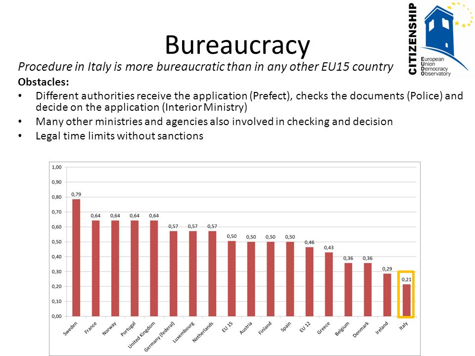 Bureaucracy Procedure in Italy is more bureaucratic than in any other EU15 country Obstacles: Different authorities receive the application (Prefect), checks the documents (Police) and decide on the application (Interior Ministry) Many other ministries and agencies also involved in checking and decision Legal time limits without sanctions