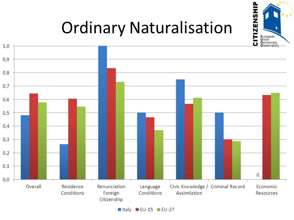 Labour Force Participation Source: 2008 EU Labour Force Survey Ad Hoc Module