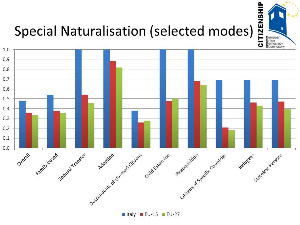 Living Conditions Source: 2008 EU-SILC Survey