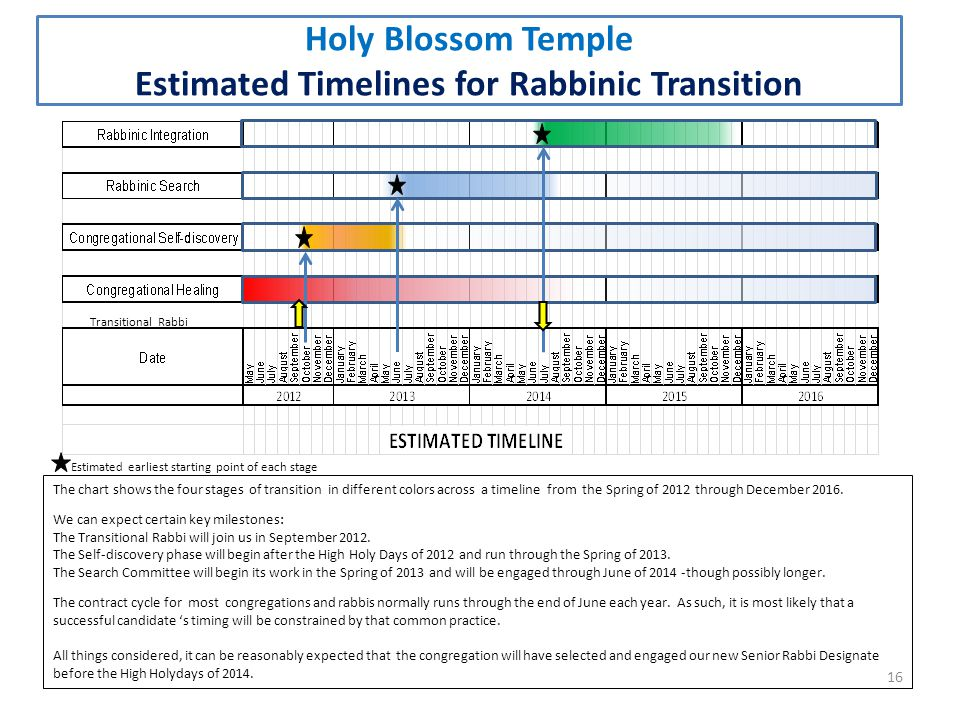16 Holy Blossom Temple Estimated Timelines for Rabbinic Transition Estimated earliest starting point of each stage Transitional Rabbi The chart shows the four stages of transition in different colors across a timeline from the Spring of 2012 through December 2016.