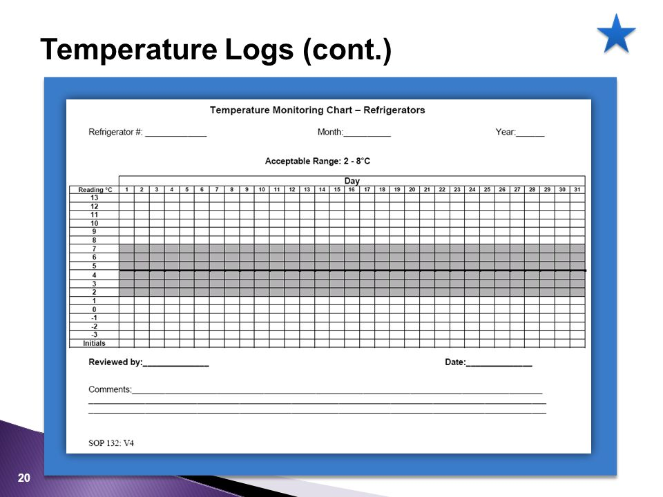 20 Temperature Logs (cont.)