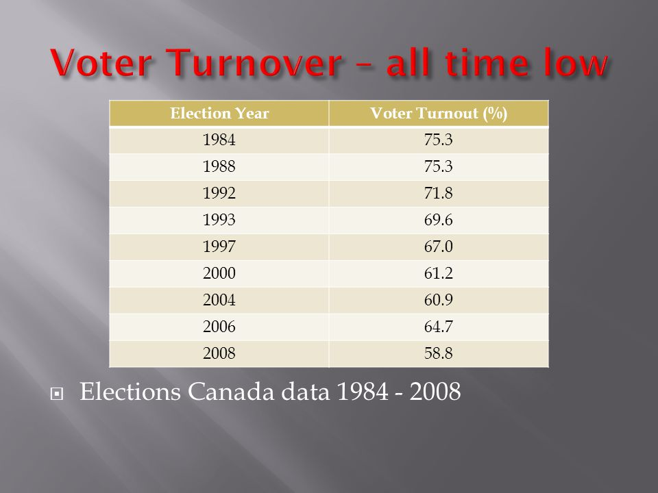  Elections Canada data 1984 - 2008 Election YearVoter Turnout (%) 198475.3 198875.3 199271.8 199369.6 199767.0 200061.2 200460.9 200664.7 200858.8