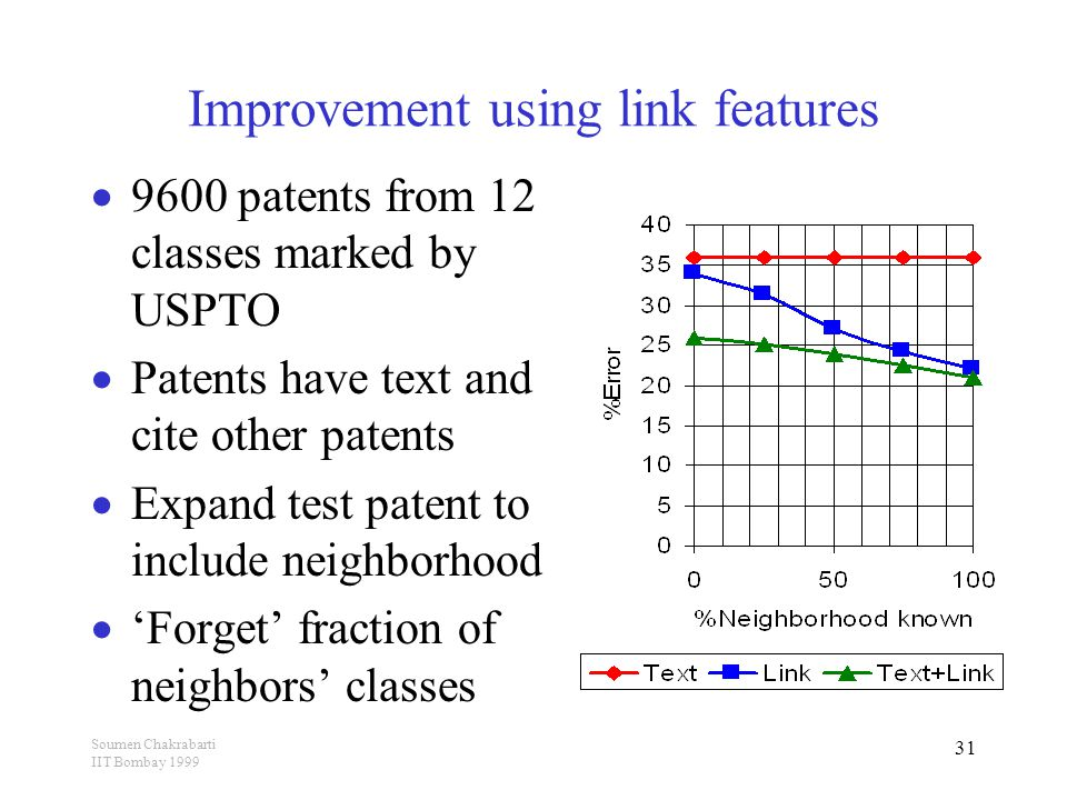 Soumen Chakrabarti IIT Bombay 1999 31 Improvement using link features  9600 patents from 12 classes marked by USPTO  Patents have text and cite other patents  Expand test patent to include neighborhood  'Forget' fraction of neighbors' classes