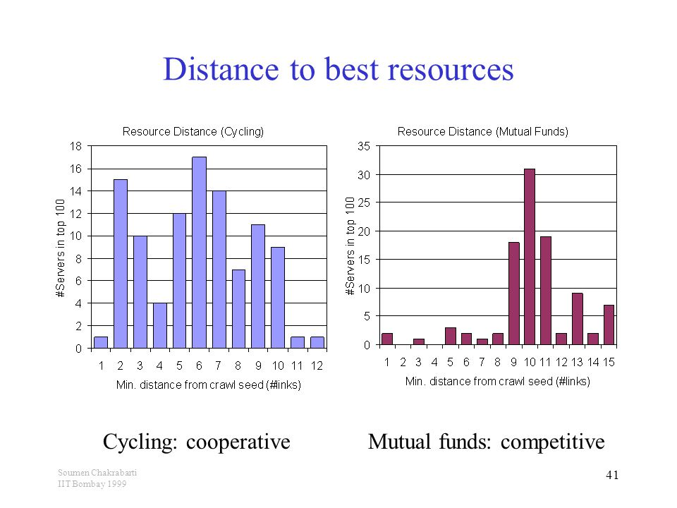 Soumen Chakrabarti IIT Bombay 1999 41 Distance to best resources Cycling: cooperativeMutual funds: competitive