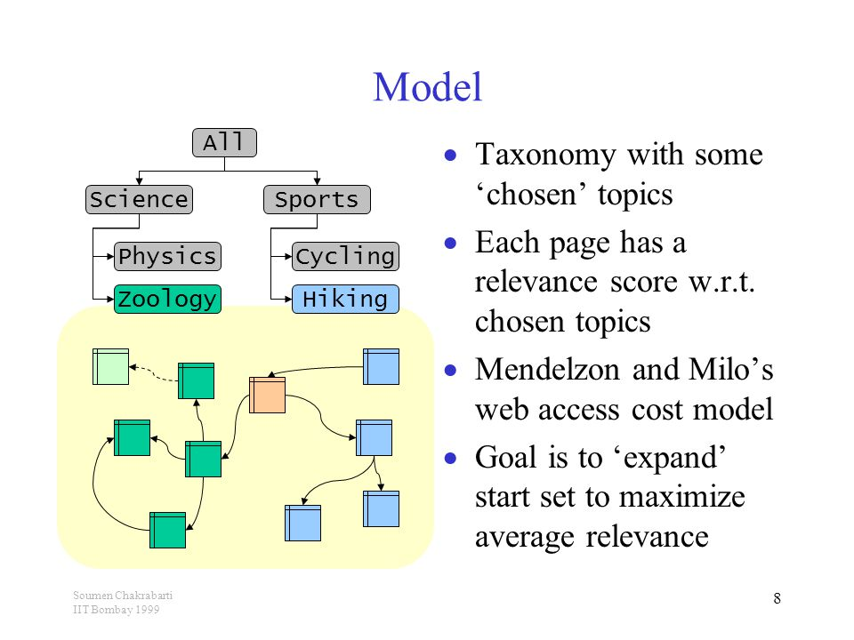 Soumen Chakrabarti IIT Bombay 1999 9 Properties to be exploited  A page with high relevance tends to link to at least some other relevant pages (radius- one rule)  Given that a page u links to relevant page(s), chances are increased that u points to other relevant pages (radius-two rule) ?