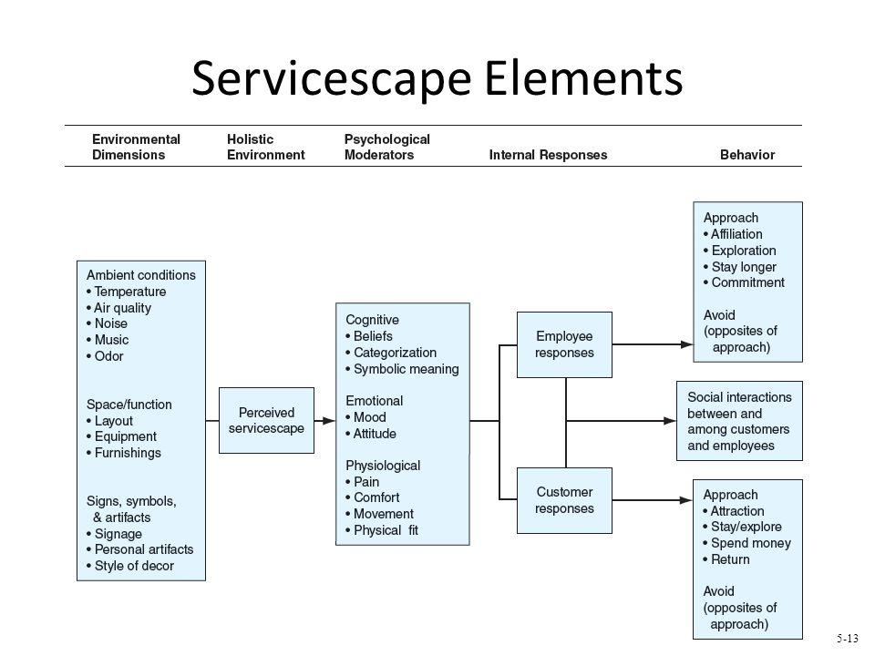 Servicescape Elements 5-13