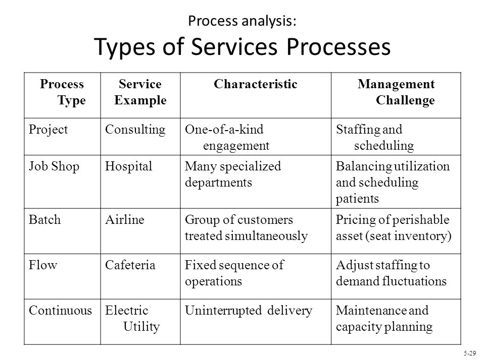 Process analysis: Types of Services Processes Process Type Service Example CharacteristicManagement Challenge ProjectConsultingOne-of-a-kind engagemen