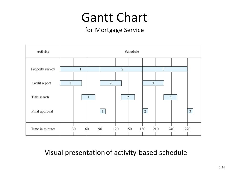 Gantt Chart for Mortgage Service 5-34 Visual presentation of activity-based schedule