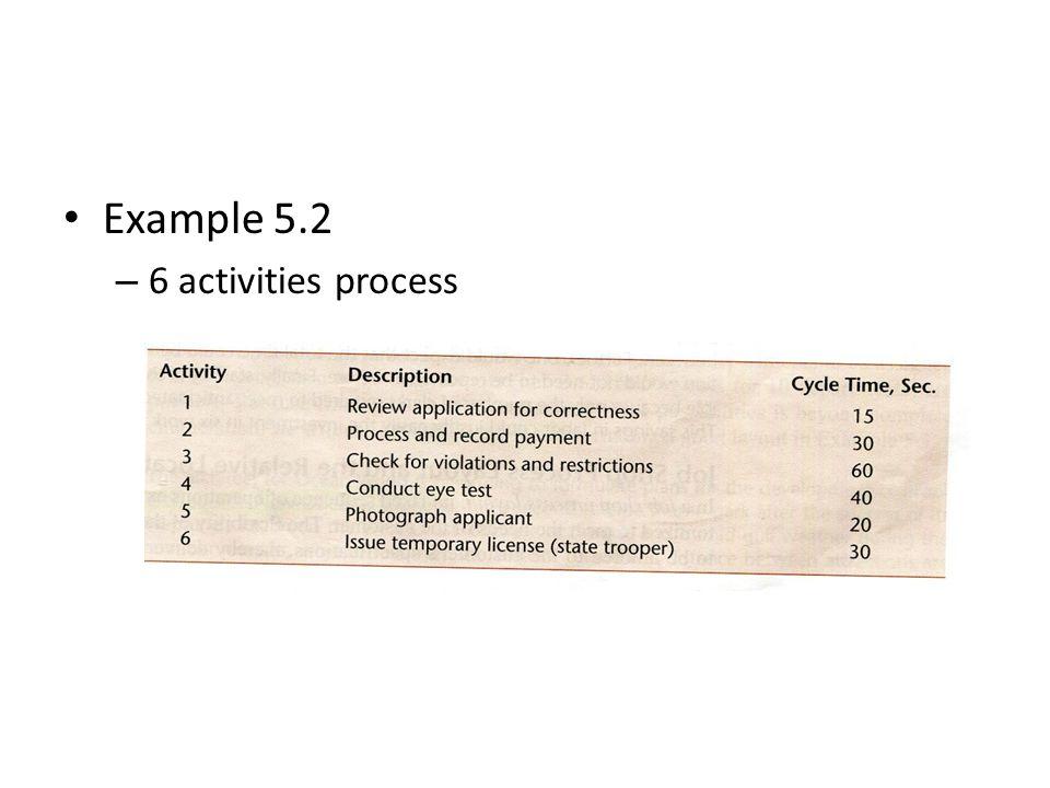 Example 5.2 – 6 activities process