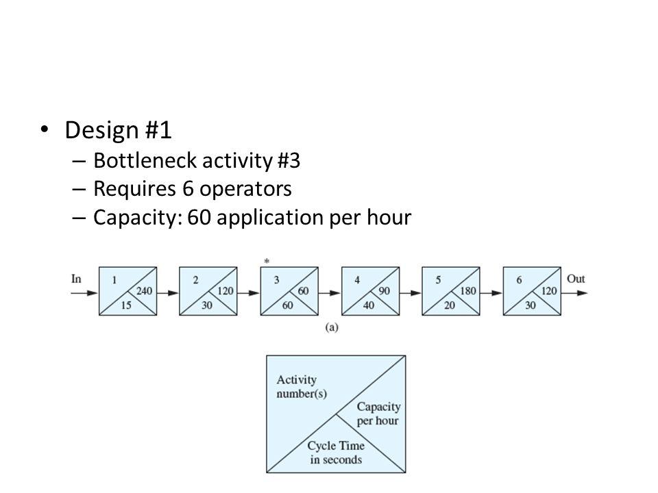 Design #1 – Bottleneck activity #3 – Requires 6 operators – Capacity: 60 application per hour