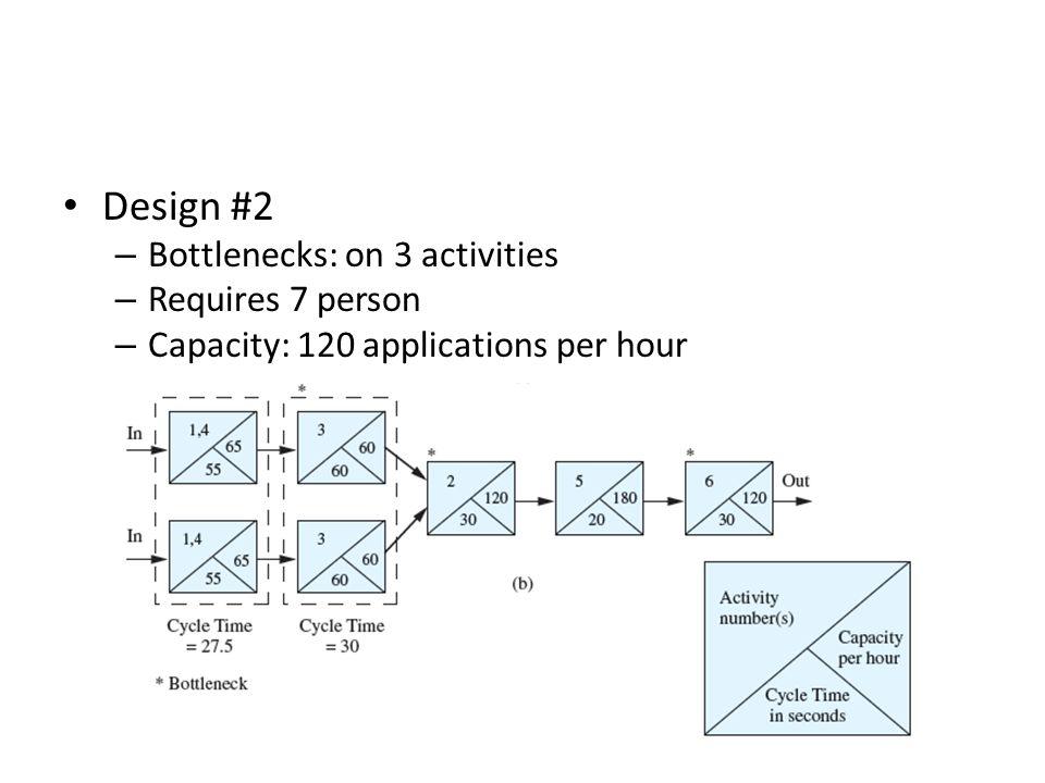Design #2 – Bottlenecks: on 3 activities – Requires 7 person – Capacity: 120 applications per hour